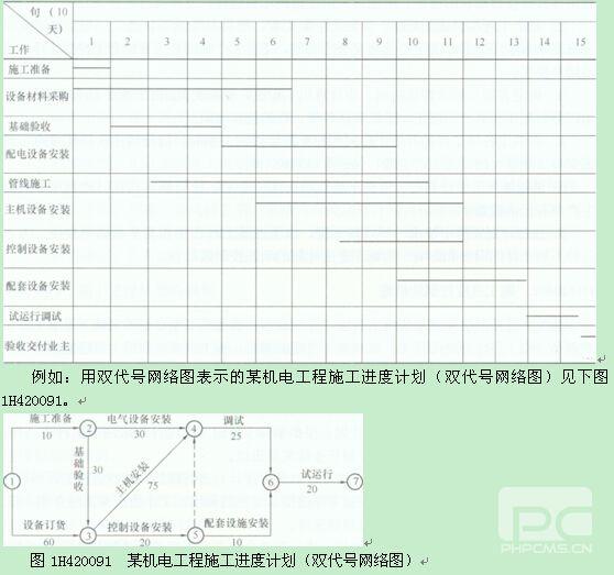 考试辅导 专业课程 机电工程 > 正文    一,机电工程项目施工进度表示