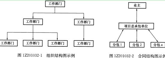 这几种常用的组织结构模式既可以在企业管理中运用,也可在建设项目