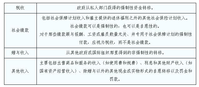 收入证明范本_揭秘朝鲜人民真实收入_政府收入分类的含义