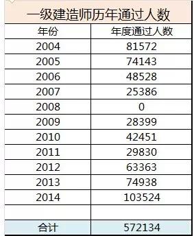 2004年一级建造师通过率是多少图片
